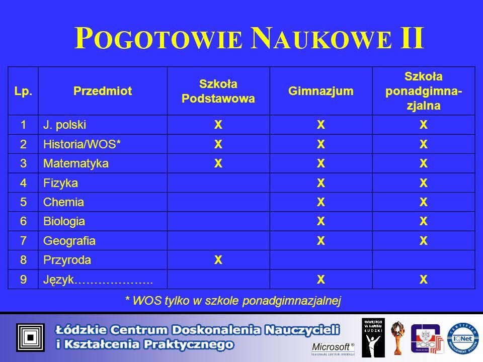 Lp.Przedmiot Szkoła Podstawowa Gimnazjum Szkoła ponadgimna- zjalna 1J.