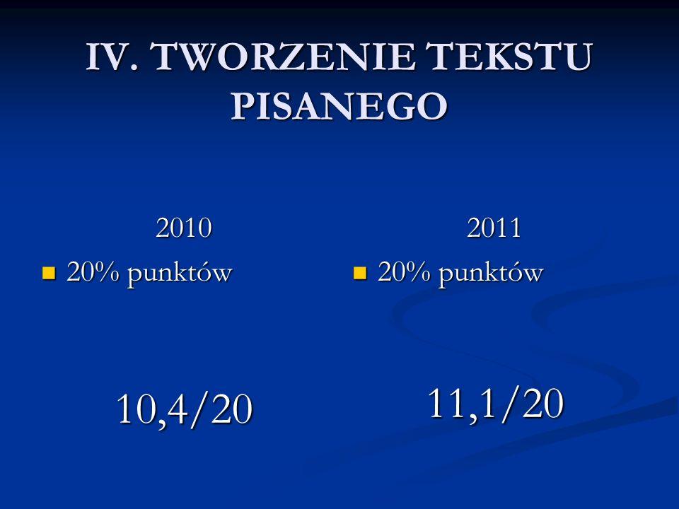 IV. TWORZENIE TEKSTU PISANEGO 2010 20% punktów 20% punktów10,4/20 2011 20% punktów 11,1/20