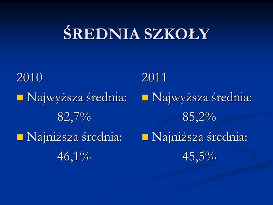 ŚREDNIA SZKOŁY 2010 Najwyższa średnia: Najwyższa średnia:82,7% Najniższa średnia: Najniższa średnia:46,1% 2011 Najwyższa średnia: 85,2% Najniższa średnia: 45,5%