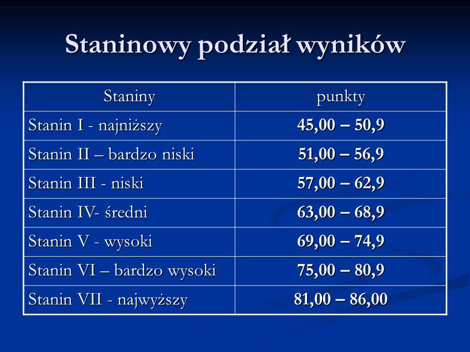 Staninowy podział wyników Staninypunkty Stanin I - najniższy 45,00 – 50,9 Stanin II – bardzo niski 51,00 – 56,9 Stanin III - niski 57,00 – 62,9 Stanin IV- średni 63,00 – 68,9 Stanin V - wysoki 69,00 – 74,9 Stanin VI – bardzo wysoki 75,00 – 80,9 Stanin VII - najwyższy 81,00 – 86,00