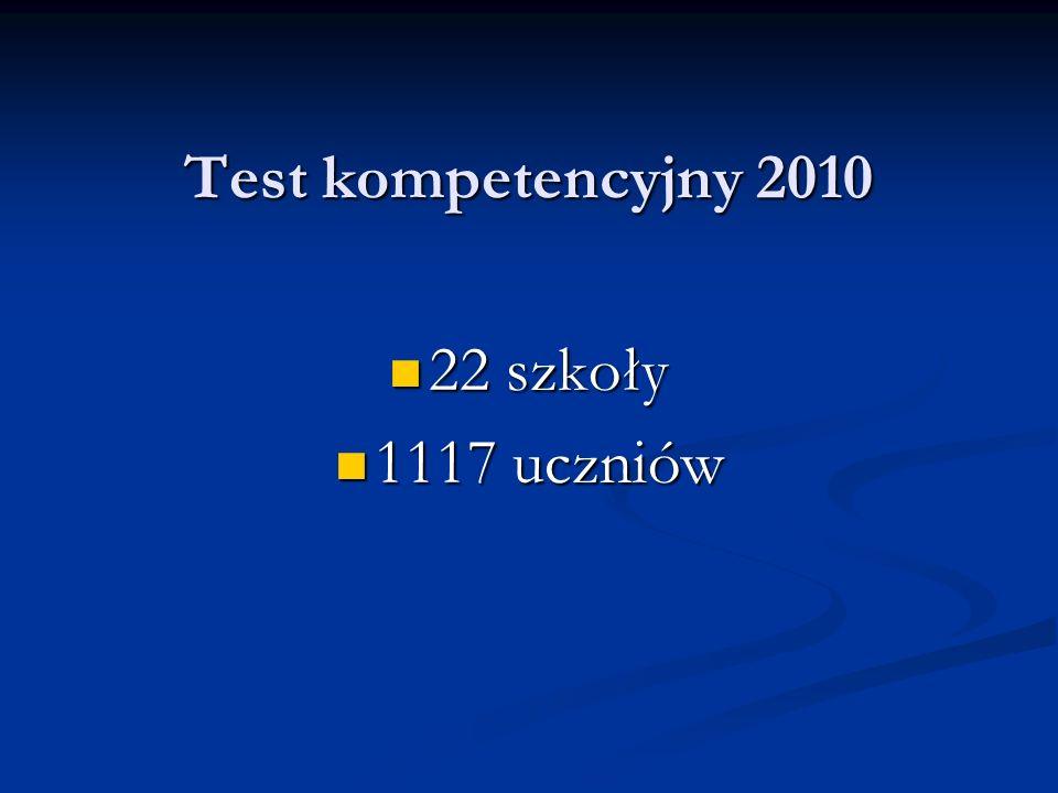 Test kompetencyjny 2010 22 szkoły 22 szkoły 1117 uczniów 1117 uczniów
