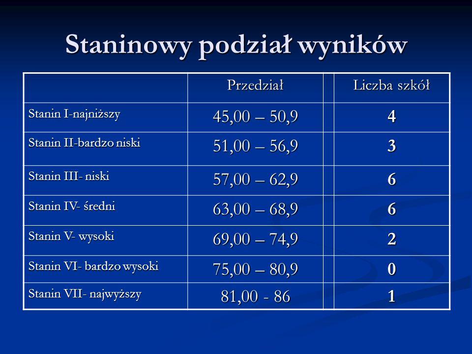 Staninowy podział wyników Przedział Liczba szkół Stanin I-najniższy 45,00 – 50,9 4 Stanin II-bardzo niski 51,00 – 56,9 3 Stanin III- niski 57,00 – 62,9 6 Stanin IV- średni 63,00 – 68,9 6 Stanin V- wysoki 69,00 – 74,9 2 Stanin VI- bardzo wysoki 75,00 – 80,9 0 Stanin VII- najwyższy 81,00 - 86 1