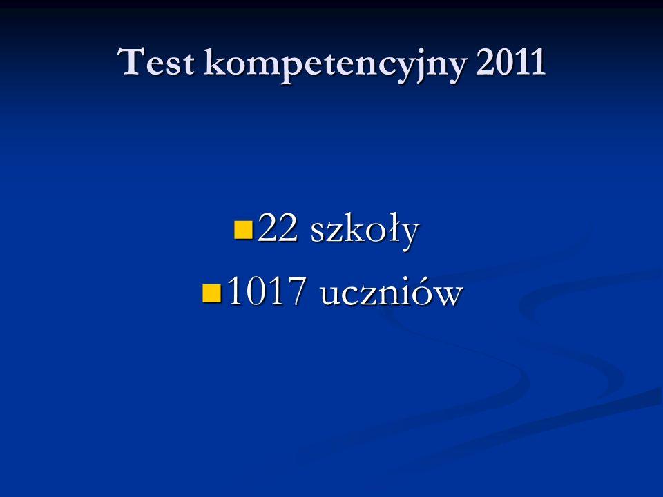 W roku szkolnym 2010/2011 uczniowie uzyskali nieznacznie wyższe wyniki w zakresie rozumienia tekstu czytanego – W roku szkolnym 2010/2011 uczniowie uzyskali nieznacznie wyższe wyniki w zakresie rozumienia tekstu czytanego – o 1% w stosunku do wyników ubiegłorocznych.
