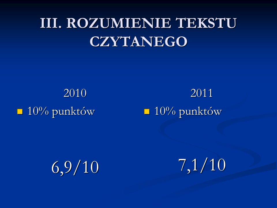 III. ROZUMIENIE TEKSTU CZYTANEGO 2010 10% punktów 10% punktów6,9/10 2011 10% punktów 7,1/10
