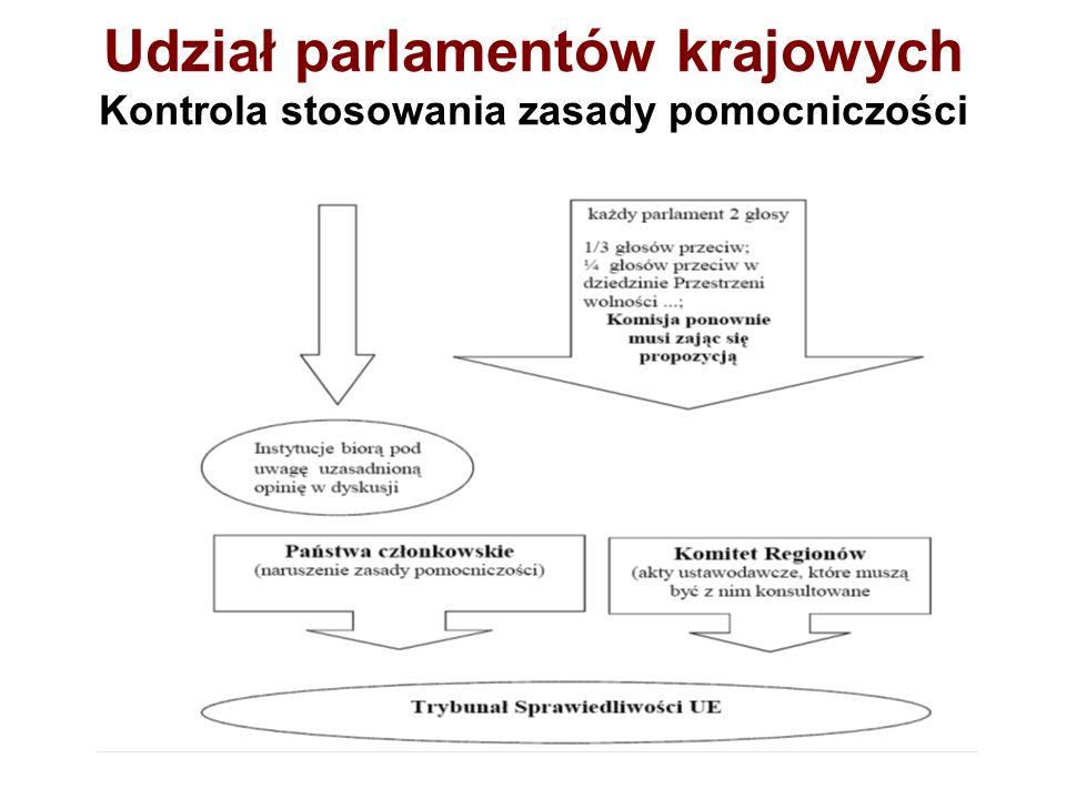 Udział parlamentów krajowych SPRZECIW PARLAMENTÓW KRAJOWYCH –uproszczone procedury zmiany Traktatów (art.