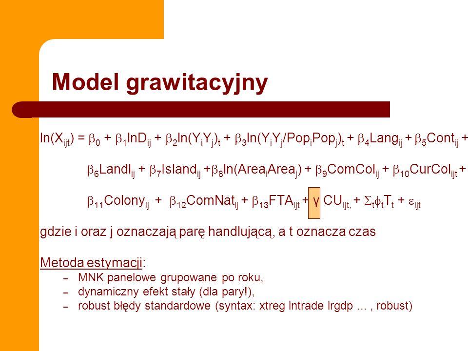 ln(X ijt ) = 0 + 1 lnD ij + 2 ln(Y i Y j ) t + 3 ln(Y i Y j /Pop i Pop j ) t + 4 Lang ij + 5 Cont ij + 6 Landl ij + 7 Island ij + 8 ln(Area i Area j ) + 9 ComCol ij + 10 CurCol ijt + 11 Colony ij + 12 ComNat ij + 13 FTA ijt + γ CU ijt, + t t T t + ijt gdzie i oraz j oznaczają parę handlującą, a t oznacza czas Metoda estymacji: – MNK panelowe grupowane po roku, – dynamiczny efekt stały (dla pary!), – robust błędy standardowe (syntax: xtreg lntrade lrgdp..., robust) Model grawitacyjny