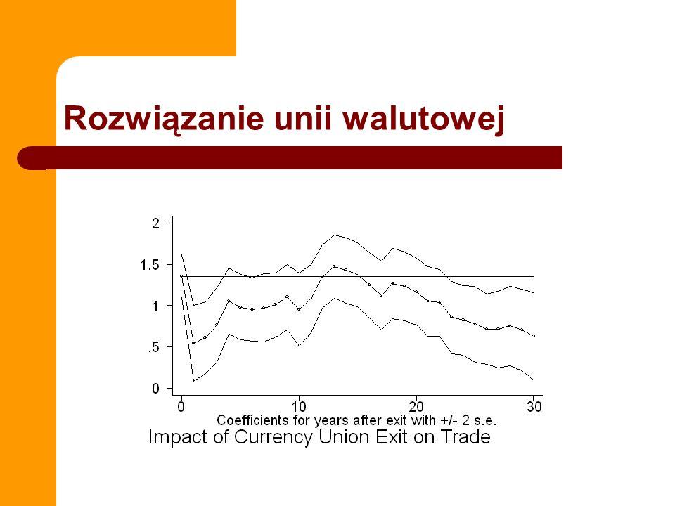Rozwiązanie unii walutowej