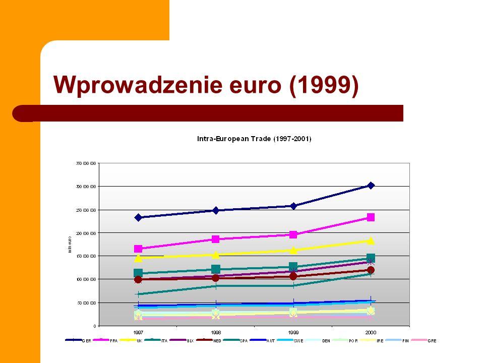 Wprowadzenie euro (1999)