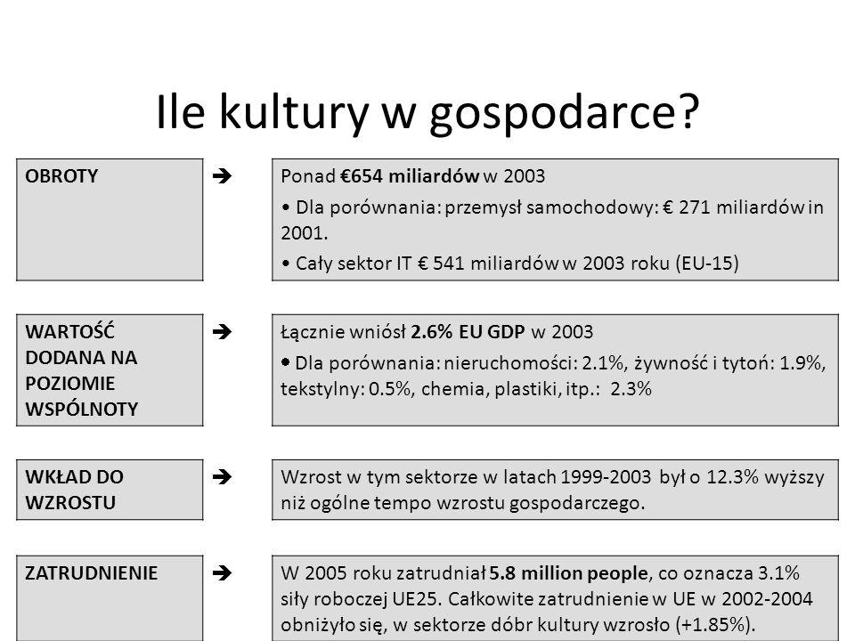 Ile kultury w gospodarce?