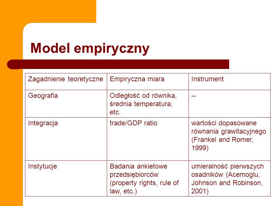 Zagadnienie teoretyczneEmpiryczna miaraInstrument GeografiaOdległość od równika, średnia temperatura, etc. -- Integracjatrade/GDP ratiowartości dopaso