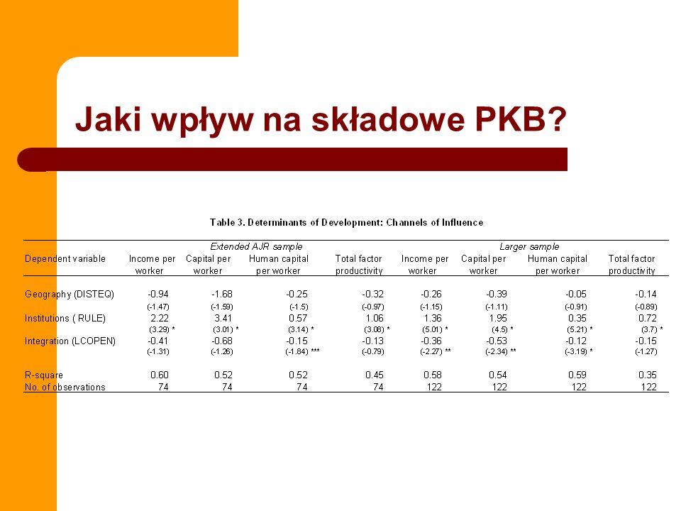 Jaki wpływ na składowe PKB?