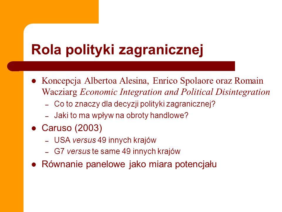 Rola polityki zagranicznej Koncepcja Albertoa Alesina, Enrico Spolaore oraz Romain Wacziarg Economic Integration and Political Disintegration – Co to