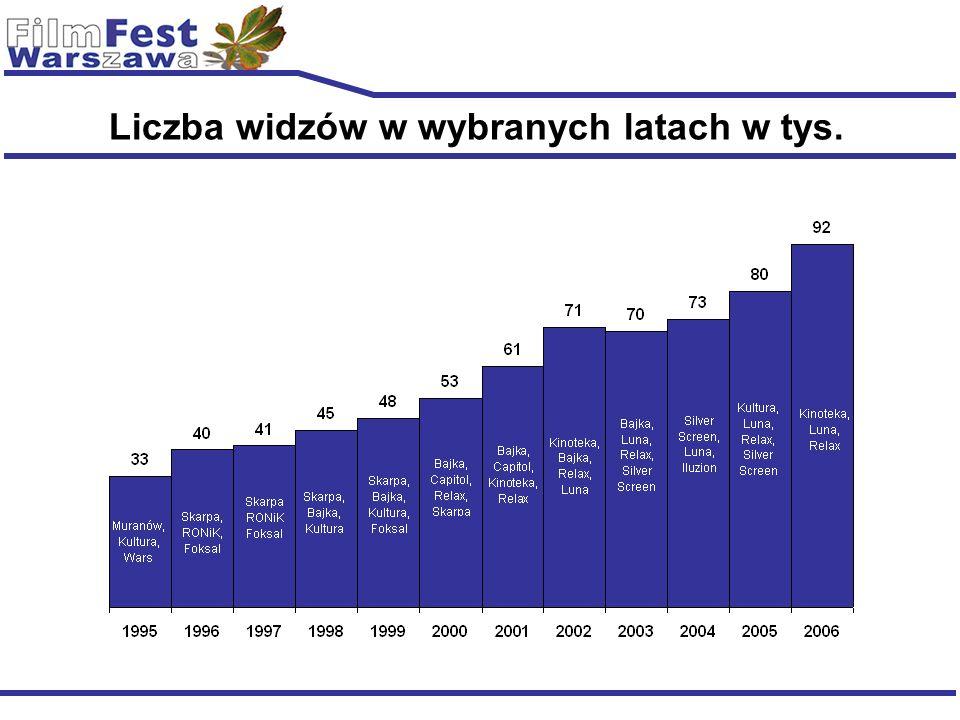 Liczba widzów w wybranych latach w tys.