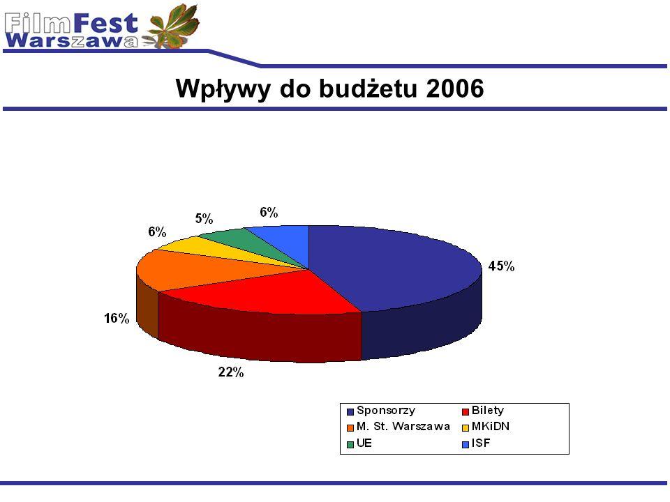 Wpływy do budżetu 2006