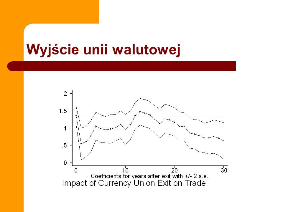 Wyjście unii walutowej