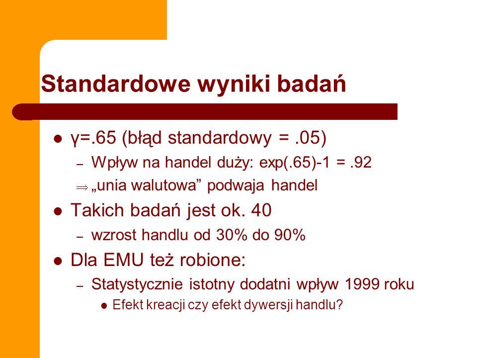 Standardowe wyniki badań γ=.65 (błąd standardowy =.05) – Wpływ na handel duży: exp(.65)-1 =.92 unia walutowa podwaja handel Takich badań jest ok. 40 –