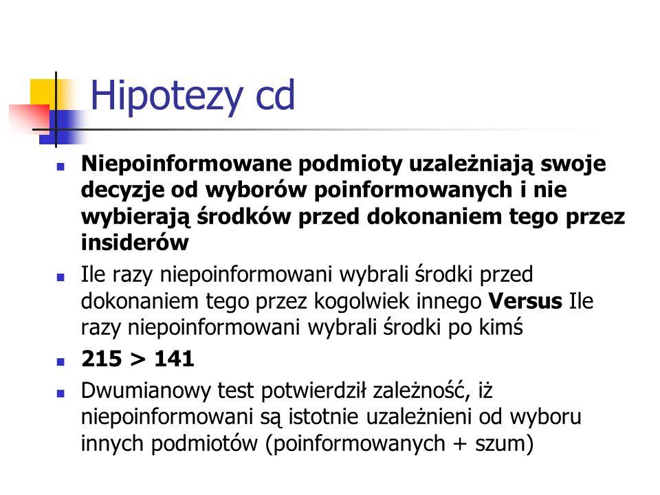 Hipotezy cd Niepoinformowane podmioty uzależniają swoje decyzje od wyborów poinformowanych i nie wybierają środków przed dokonaniem tego przez insider
