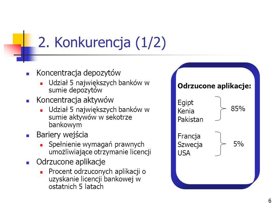 6 2. Konkurencja (1/2) Koncentracja depozytów Udział 5 największych banków w sumie depozytów Koncentracja aktywów Udział 5 największych banków w sumie