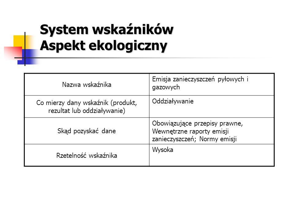 System wskaźników Aspekt ekologiczny Nazwa wskaźnika Emisja zanieczyszczeń pyłowych i gazowych Co mierzy dany wskaźnik (produkt, rezultat lub oddziały