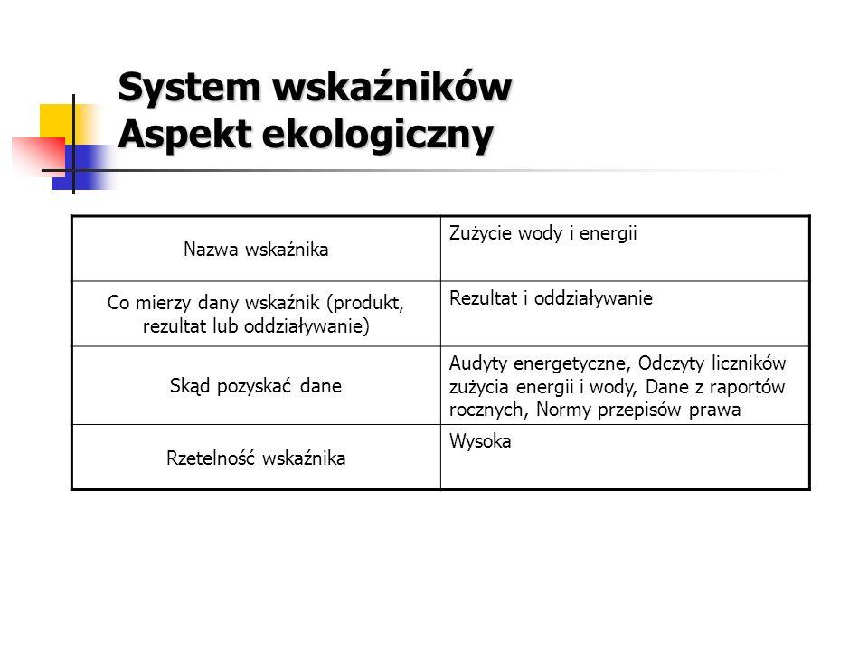 System wskaźników Aspekt ekologiczny Nazwa wskaźnika Zużycie wody i energii Co mierzy dany wskaźnik (produkt, rezultat lub oddziaływanie) Rezultat i o