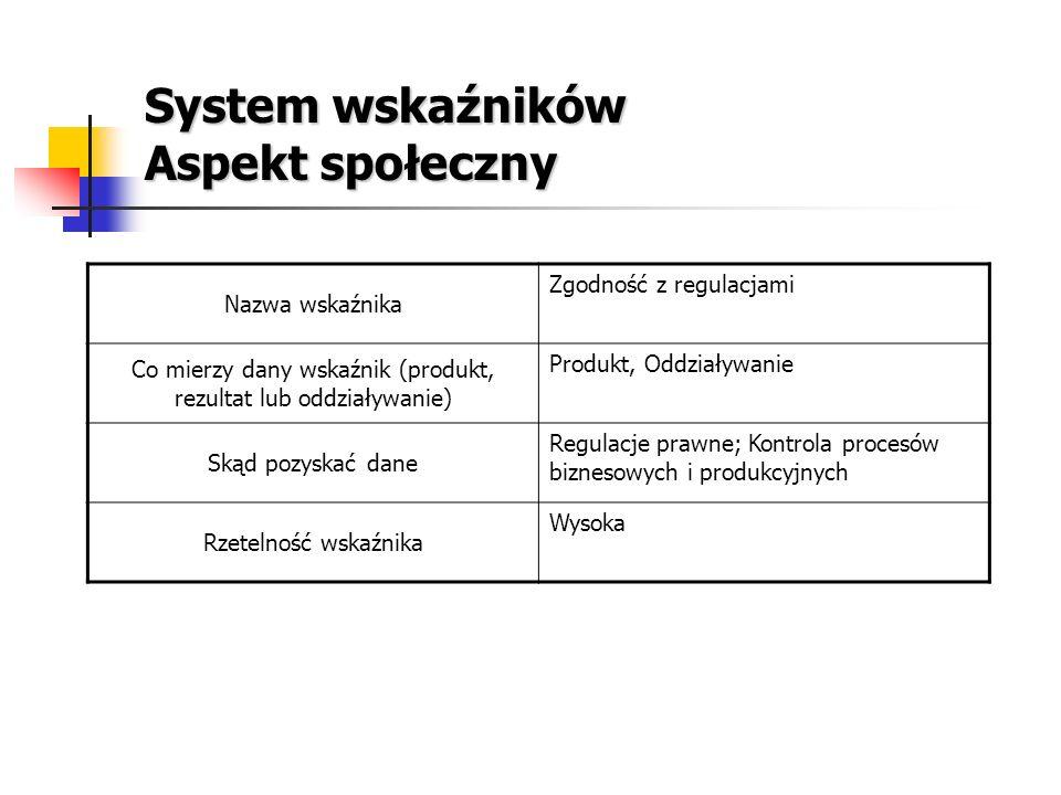 System wskaźników Aspekt społeczny Nazwa wskaźnika Zgodność z regulacjami Co mierzy dany wskaźnik (produkt, rezultat lub oddziaływanie) Produkt, Oddzi