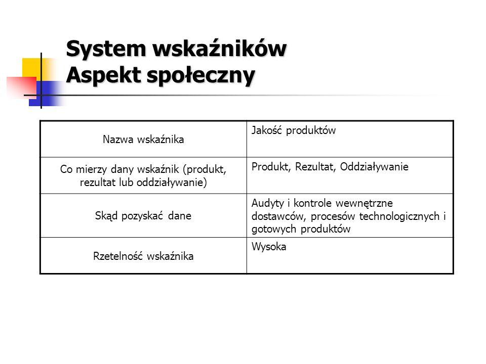 System wskaźników Aspekt społeczny Nazwa wskaźnika Jakość produktów Co mierzy dany wskaźnik (produkt, rezultat lub oddziaływanie) Produkt, Rezultat, O