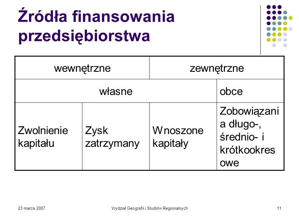 23 marca 2007Wydział Geografii i Studiów Regionalnych11 Źródła finansowania przedsiębiorstwa wewnętrznezewnętrzne własneobce Zwolnienie kapitału Zysk