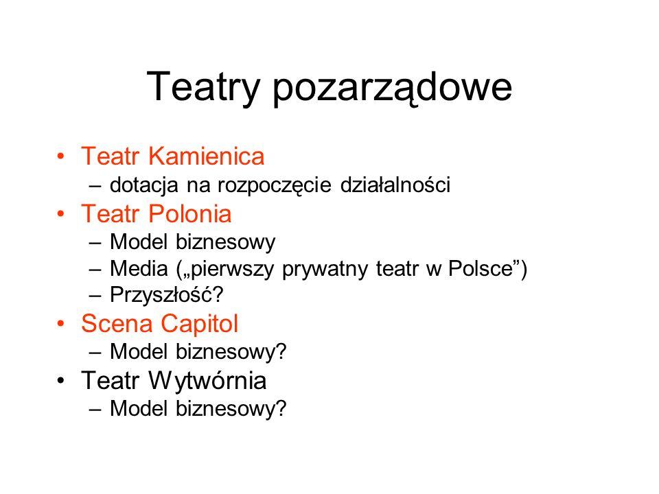 Teatry pozarządowe Teatr Kamienica –dotacja na rozpoczęcie działalności Teatr Polonia –Model biznesowy –Media (pierwszy prywatny teatr w Polsce) –Przy