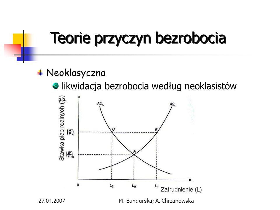 27.04.2007M. Bandurska; A. Chrzanowska Teorie przyczyn bezrobocia Neoklasyczna likwidacja bezrobocia według neoklasistów