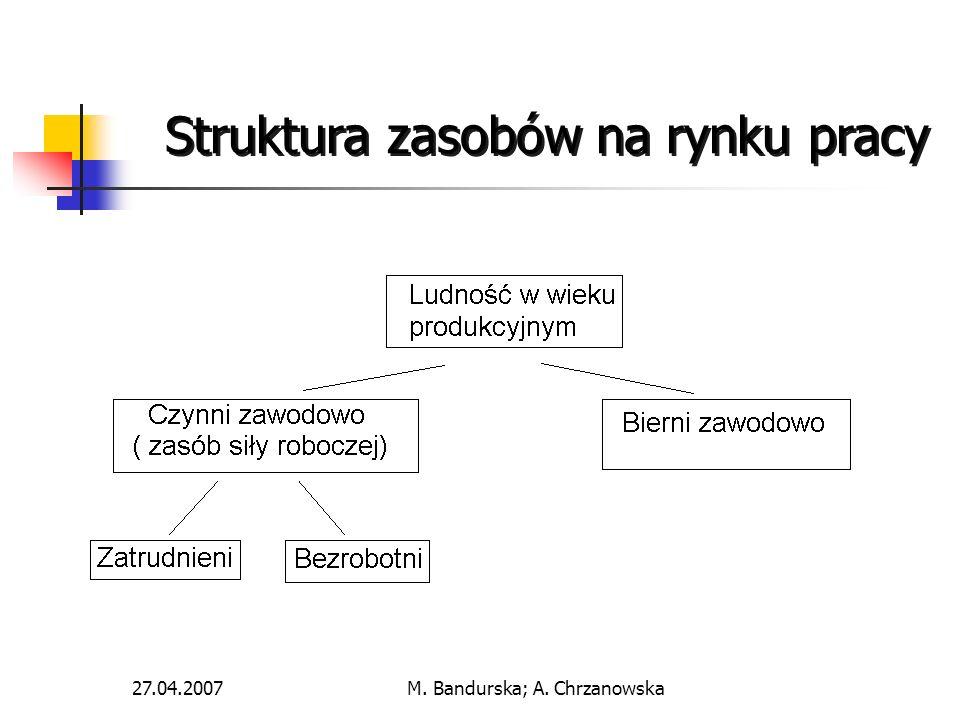 27.04.2007M.Bandurska; A.