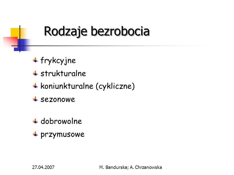 27.04.2007M. Bandurska; A. Chrzanowska Rodzaje bezrobocia frykcyjne strukturalne koniunkturalne (cykliczne) sezonowe dobrowolne przymusowe