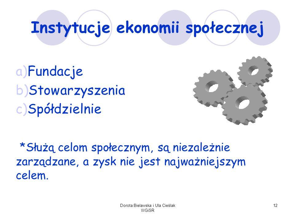 Dorota Bielawska i Ula Cieślak WGiSR 12 Instytucje ekonomii społecznej a)Fundacje b)Stowarzyszenia c)Spółdzielnie *Służą celom społecznym, są niezależ