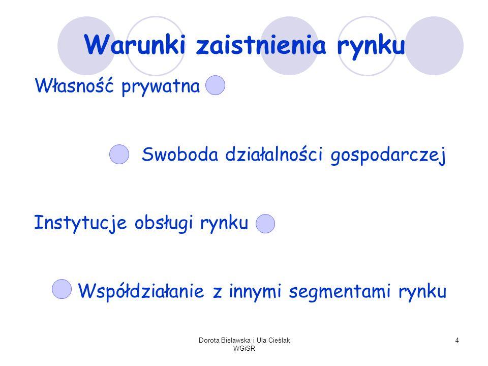 Dorota Bielawska i Ula Cieślak WGiSR 4 Warunki zaistnienia rynku Własność prywatna Swoboda działalności gospodarczej Instytucje obsługi rynku Współdzi