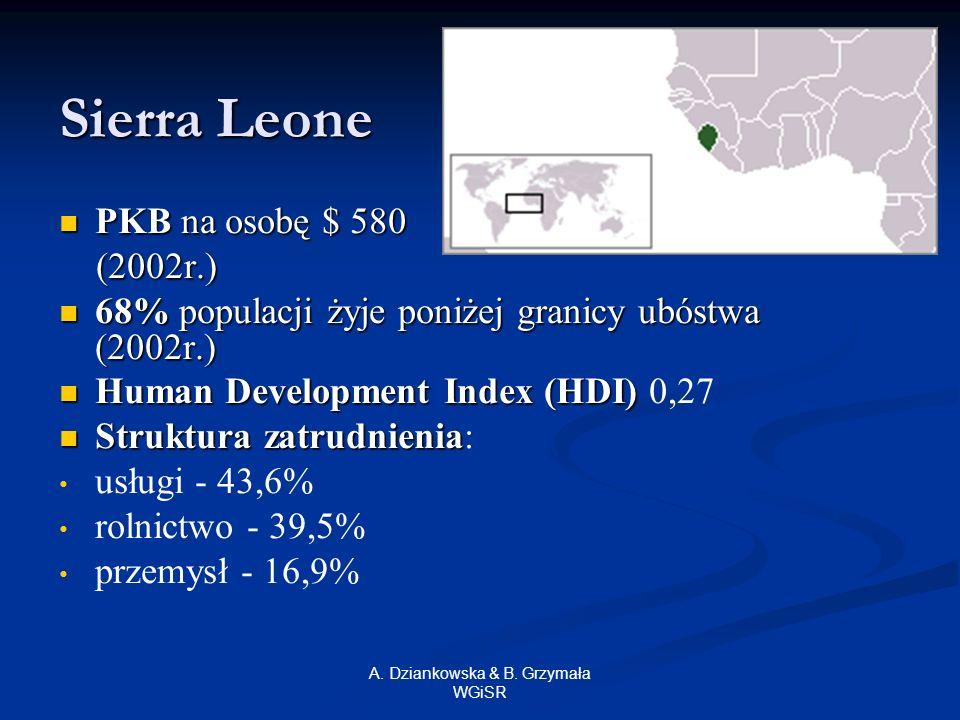 A. Dziankowska & B. Grzymała WGiSR Sierra Leone PKB na osobę $ 580 PKB na osobę $ 580 (2002r.) (2002r.) 68% populacji żyje poniżej granicy ubóstwa (20