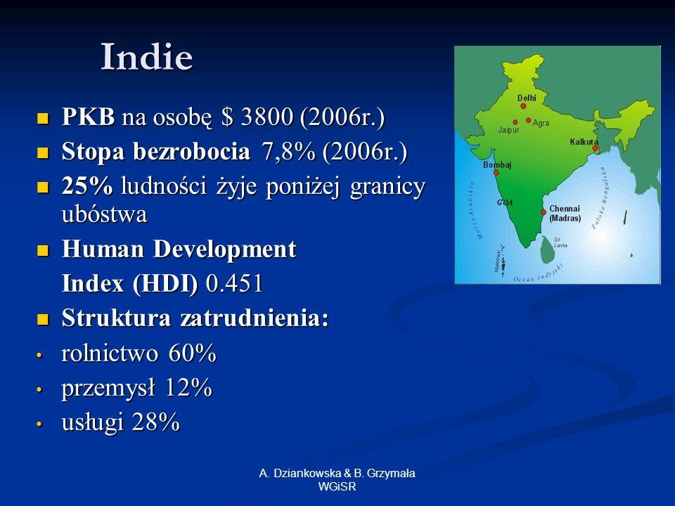 A. Dziankowska & B. Grzymała WGiSR Indie PKB na osobę $ 3800 (2006r.) PKB na osobę $ 3800 (2006r.) Stopa bezrobocia 7,8% (2006r.) Stopa bezrobocia 7,8