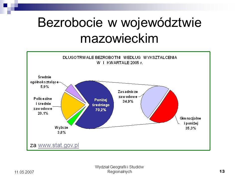 Wydział Geografii i Studiów Regionalnych13 11.05.2007 Bezrobocie w województwie mazowieckim za www.stat.gov.plwww.stat.gov.pl