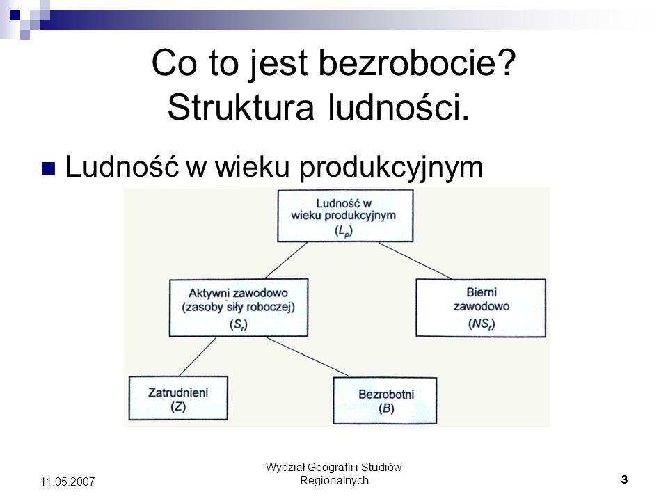 Wydział Geografii i Studiów Regionalnych4 11.05.2007 Jak przedstawić bezrobocie.