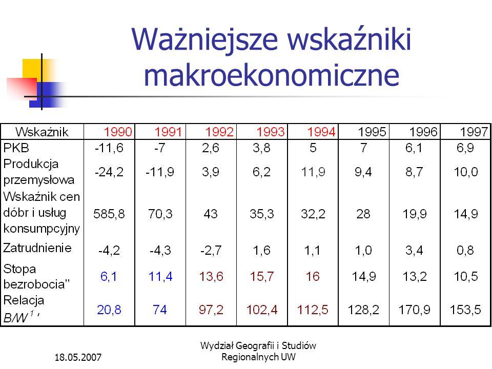 18.05.2007 Wydział Geografii i Studiów Regionalnych UW Ważniejsze wskaźniki makroekonomiczne