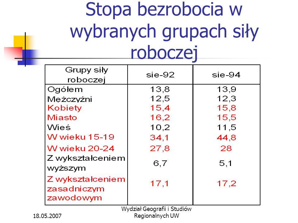 18.05.2007 Wydział Geografii i Studiów Regionalnych UW Stopa bezrobocia w wybranych grupach siły roboczej