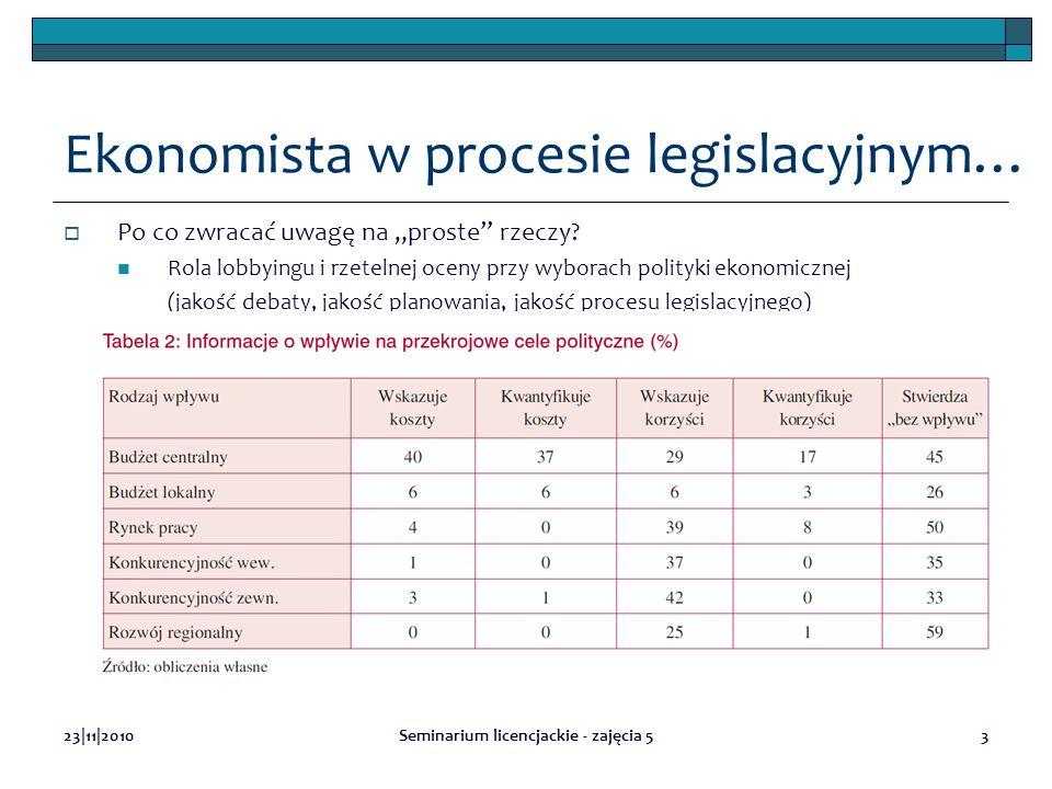 23|11|2010Seminarium licencjackie - zajęcia 53 Ekonomista w procesie legislacyjnym… Po co zwracać uwagę na proste rzeczy? Rola lobbyingu i rzetelnej o