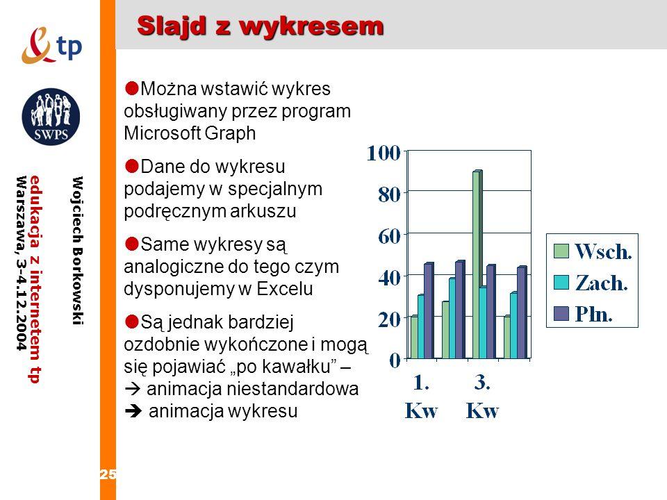 25 edukacja z internetem tpWarszawa, 3-4.12.2004 Wojciech Borkowski Slajd z wykresem Można wstawić wykres obsługiwany przez program Microsoft Graph Da