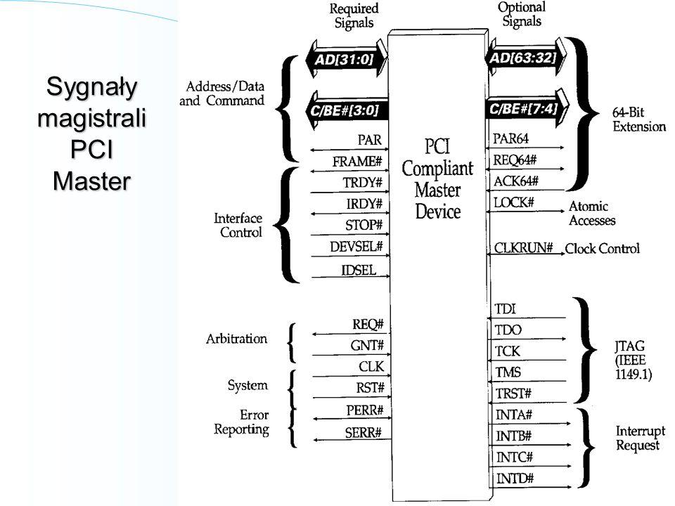 28 Sygnały magistrali PCI Master