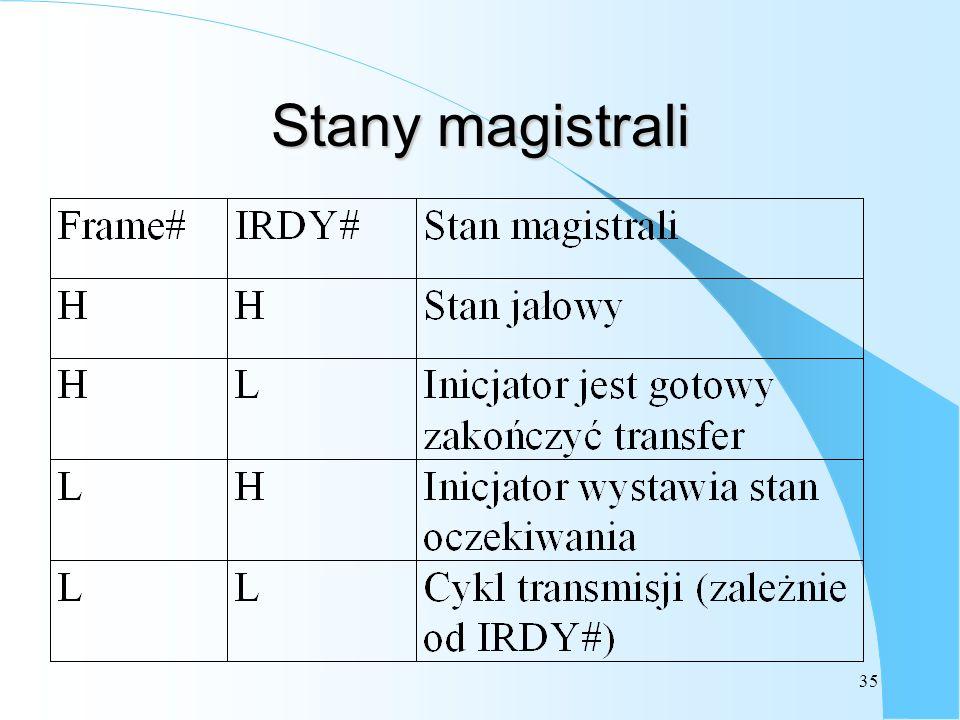 35 Stany magistrali