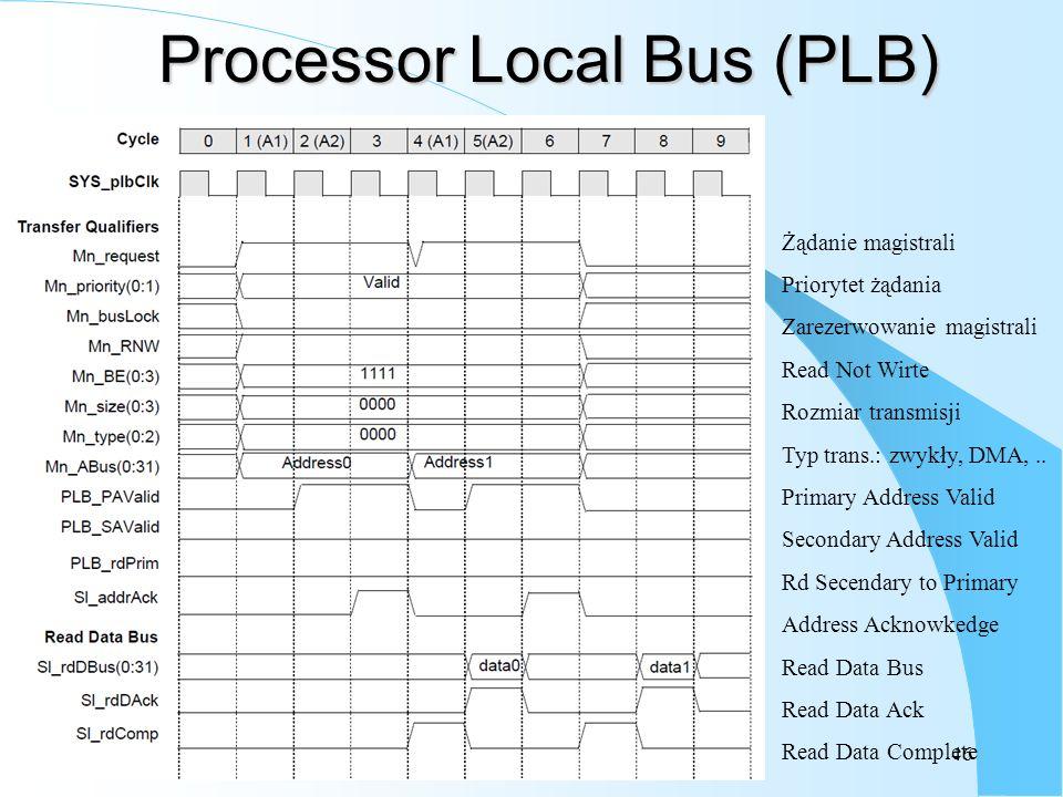 46 Processor Local Bus (PLB) Żądanie magistrali Priorytet żądania Zarezerwowanie magistrali Read Not Wirte Rozmiar transmisji Typ trans.: zwykły, DMA,