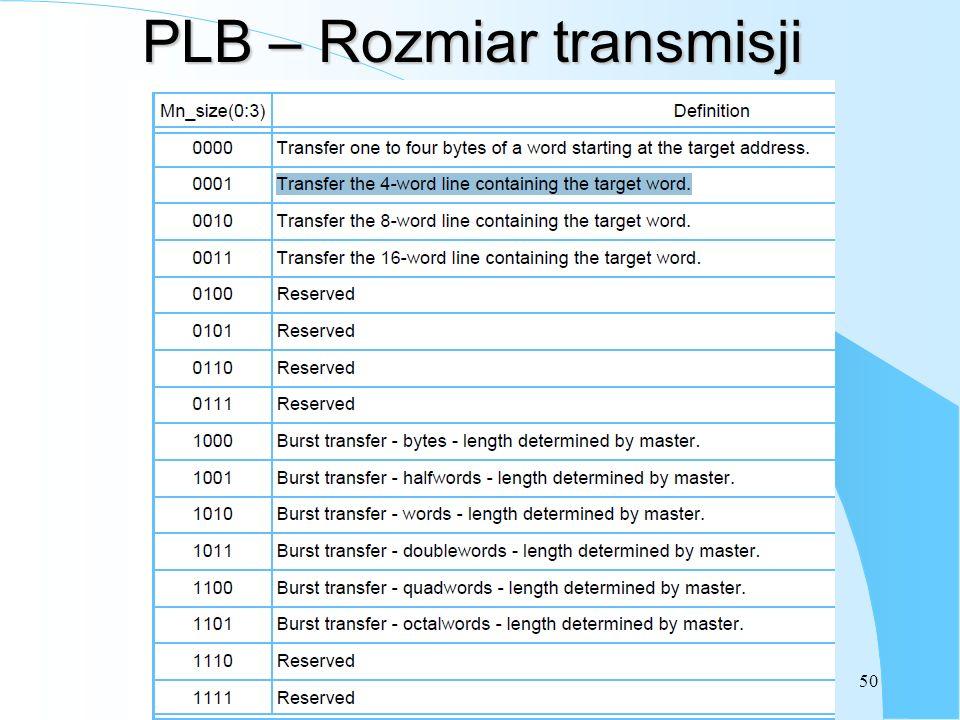 50 PLB – Rozmiar transmisji