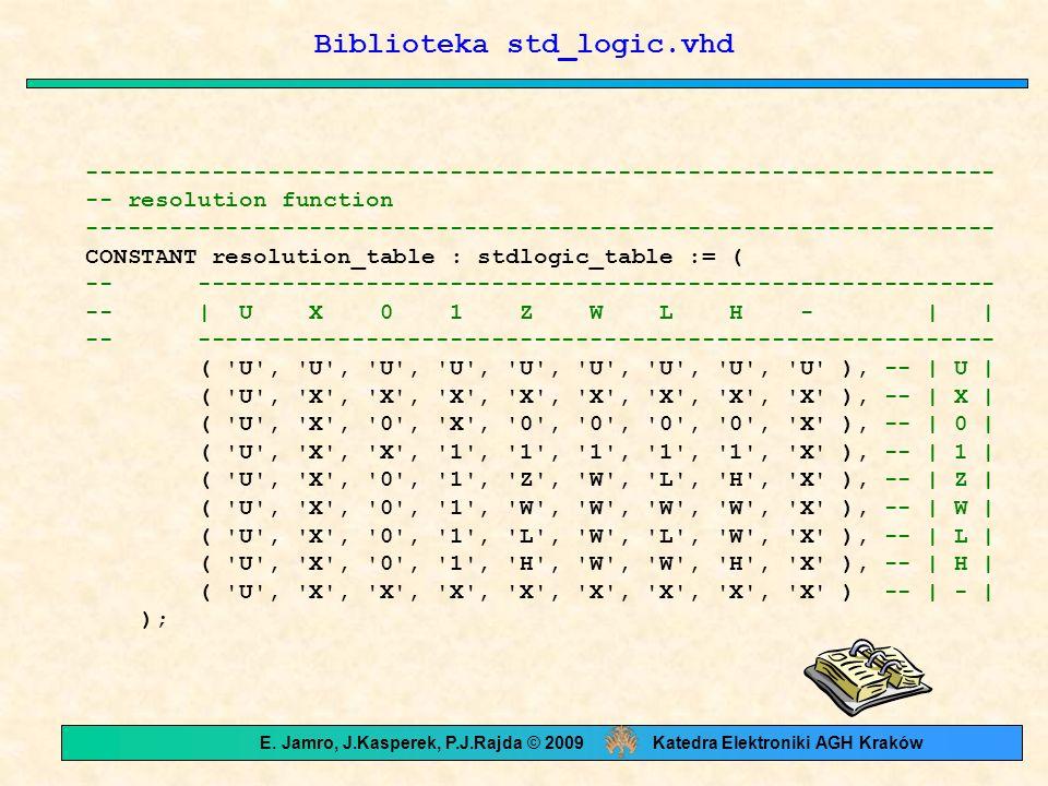 Biblioteka std_logic.vhd ----------------------------------------------------------------- -- resolution function ----------------------------------------------------------------- CONSTANT resolution_table : stdlogic_table := ( -- --------------------------------------------------------- -- | U X 0 1 Z W L H - | | -- --------------------------------------------------------- ( U , U , U , U , U , U , U , U , U ), -- | U | ( U , X , X , X , X , X , X , X , X ), -- | X | ( U , X , 0 , X , 0 , 0 , 0 , 0 , X ), -- | 0 | ( U , X , X , 1 , 1 , 1 , 1 , 1 , X ), -- | 1 | ( U , X , 0 , 1 , Z , W , L , H , X ), -- | Z | ( U , X , 0 , 1 , W , W , W , W , X ), -- | W | ( U , X , 0 , 1 , L , W , L , W , X ), -- | L | ( U , X , 0 , 1 , H , W , W , H , X ), -- | H | ( U , X , X , X , X , X , X , X , X ) -- | - | ); E.
