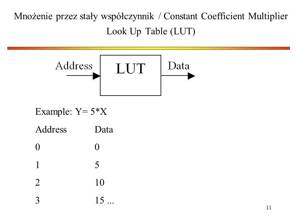 11 Mnożenie przez stały współczynnik / Constant Coefficient Multiplier Look Up Table (LUT) Example: Y= 5*X AddressData0 15 210 315...