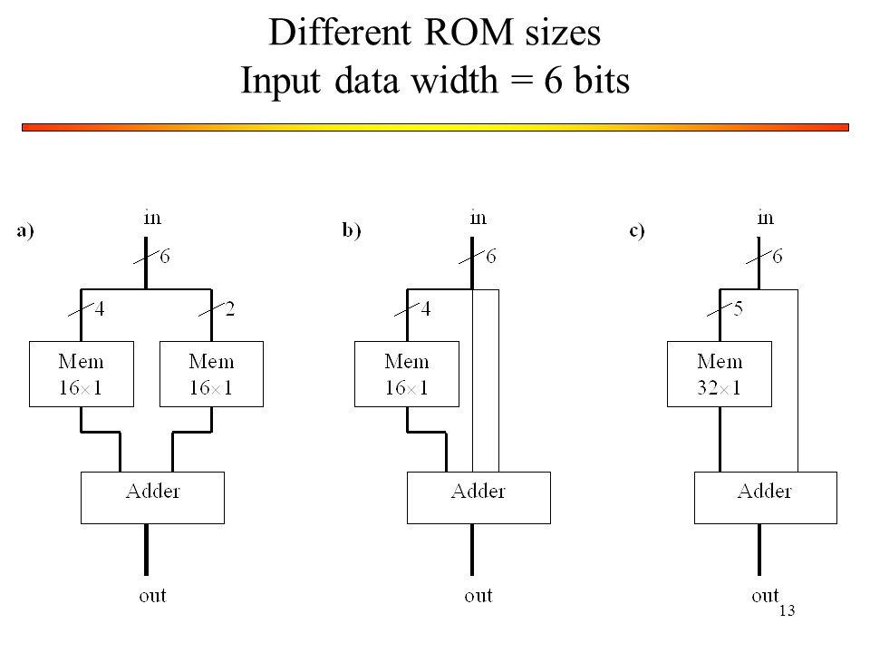 13 Different ROM sizes Input data width = 6 bits