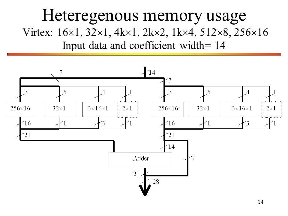 14 Heteregenous memory usage Virtex: 16 1, 32 1, 4k 1, 2k 2, 1k 4, 512 8, 256 16 Input data and coefficient width= 14