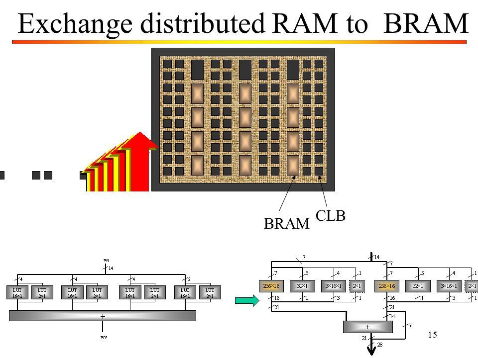 15 Exchange distributed RAM to BRAM CLB BRAM